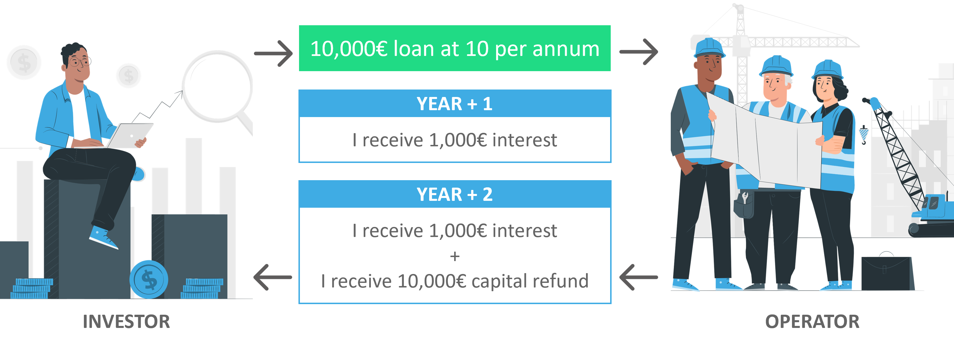 Example of a bond loan
